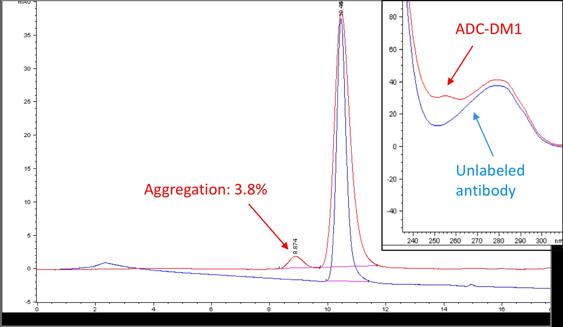figure-1-dm1-antibody-conjugation-kit-performance.png